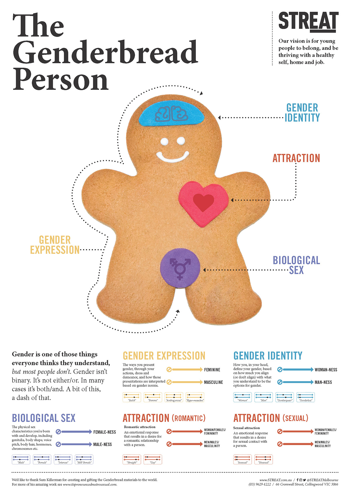 The Genderbread Person - Poster Page 1